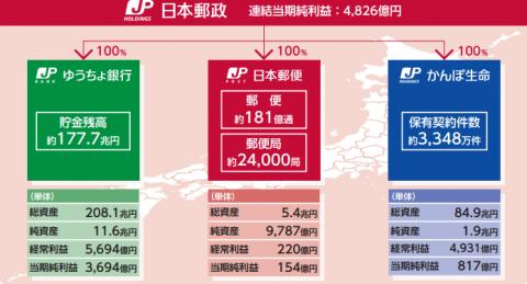日本郵政(6178)初値予想とIPO分析記事
