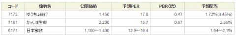SBI証券郵政IPO初値予想