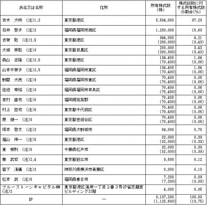 インベスターズクラウド(1435)株主とロックアップ情報