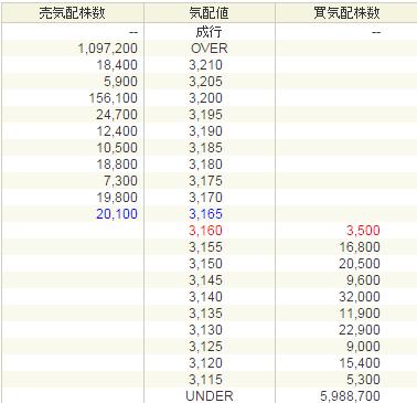 かんぽ生命保険IPO初値2929円