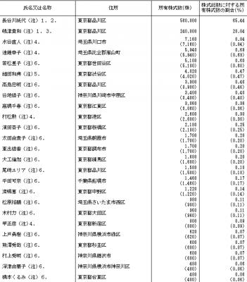 グラフィコ(4930)IPO株主状況とロックアップ