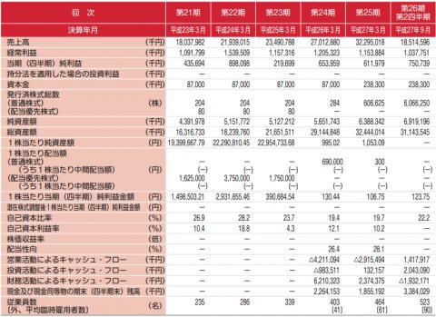 ケイアイスター不動産(3465)IPO新規上場承認
