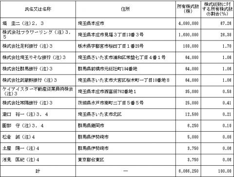 ケイアイスター不動産(3465)IPOロックアップとVC