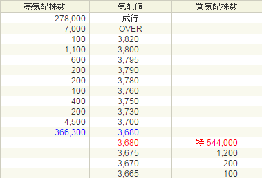 ロゼッタ(6182)IPO初値付かづ