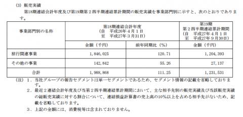 オープンドア(3926)IPO販売実績