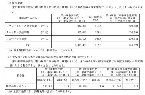 アートグリーン(3419)IPO販売実績
