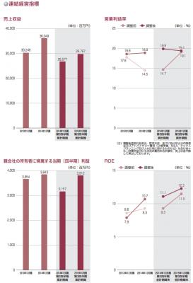ツバキ・ナカシマ(6464)IPO売上実績と利益