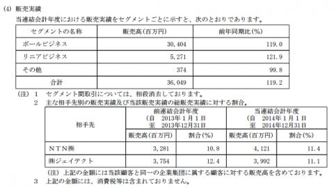 ツバキ・ナカシマ(6464)IPO販売実績と取引先