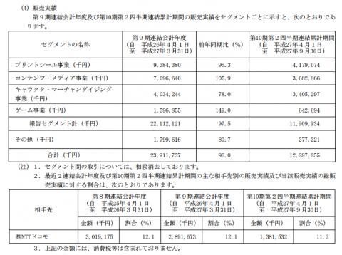 フリュー(6238)IPOの販売実績