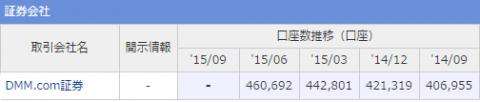 DMMFX口座数を調べた結果