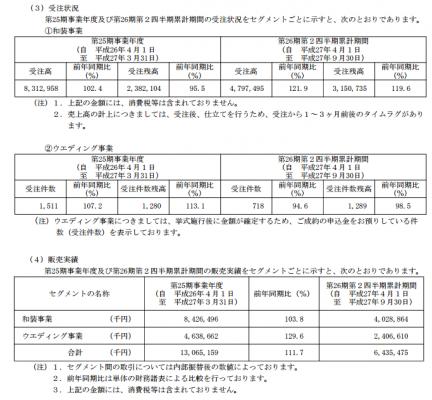 一蔵(6186)販売実績