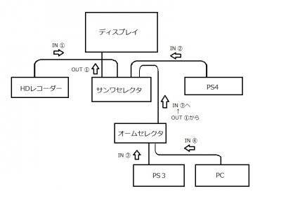 セレクタカスケード図