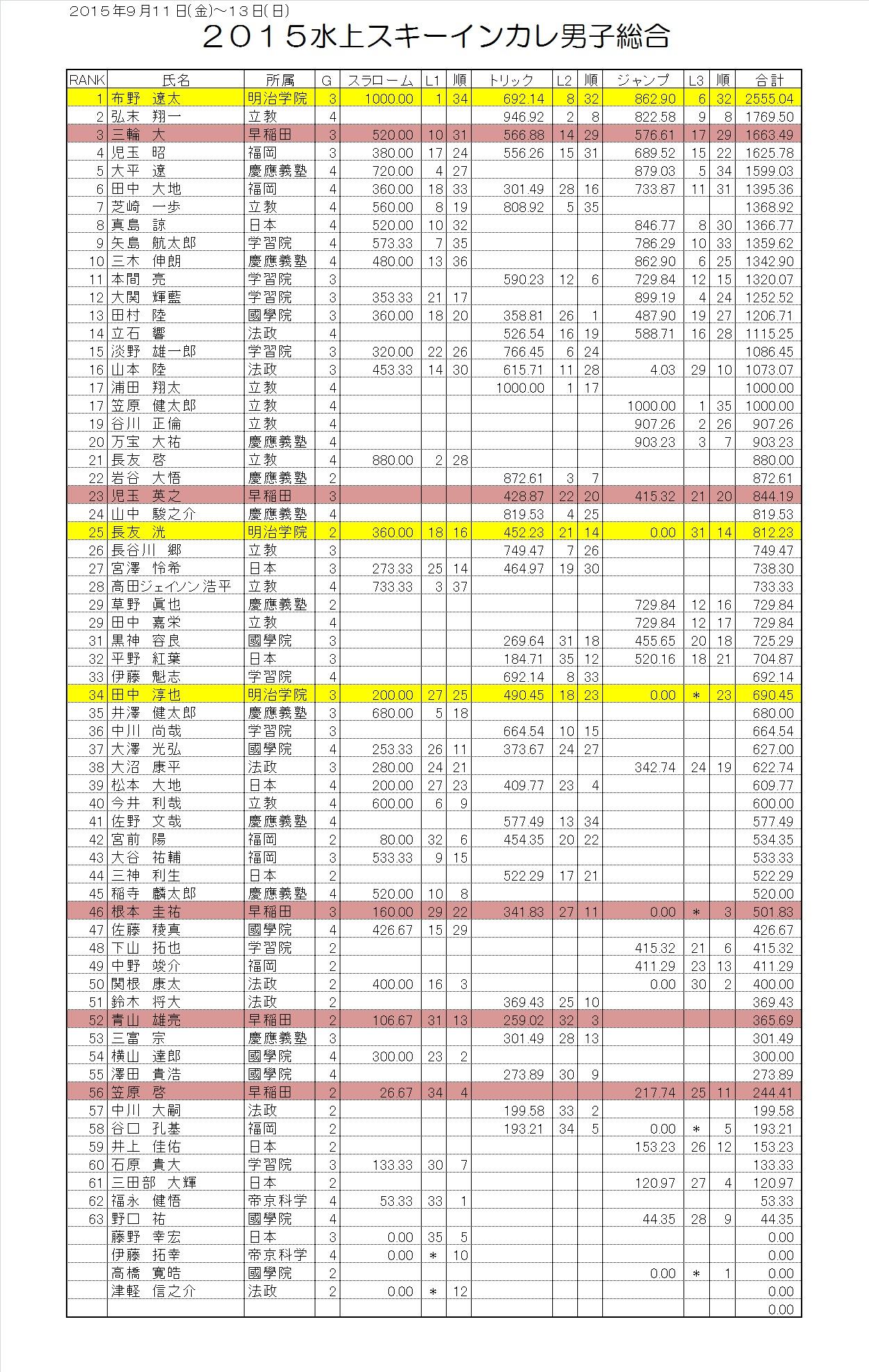 2015インカレ男子総合