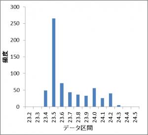 温箱内の温度頻度20151029