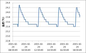 温箱内の温度推移20151029