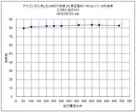 lm2577効率2