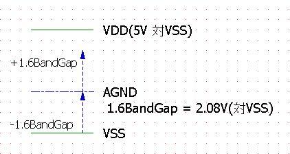 AGND_BandGapの説明