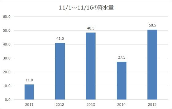 2011-2015_rain.jpg