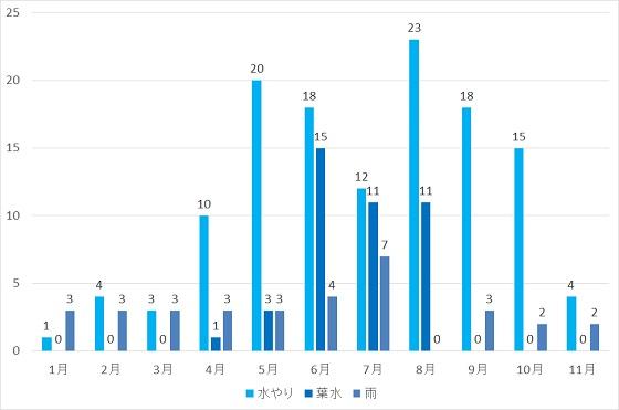 2015年水やりグラフ