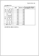 事業計画書フォーマット、収支計画表