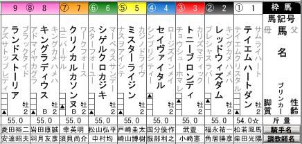 京都1R未勝利戦