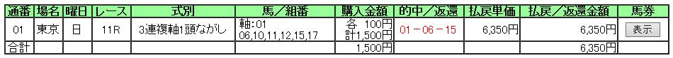 ジャパンカップ買い目3連複