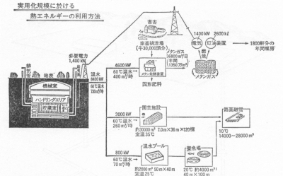 貯蔵工学センターの初期計画(84年)
