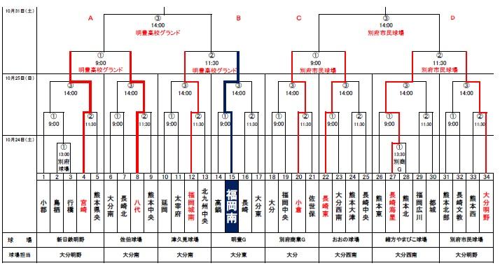 第8回稲尾和久メモリアル秋季大会