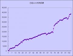 225先物グラフ1107