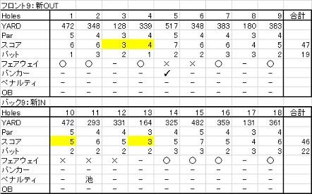 20150822 札幌リージェントゴルフ倶楽部新コース