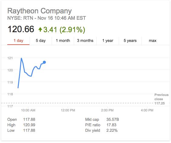 raytheonstockchart2015.png