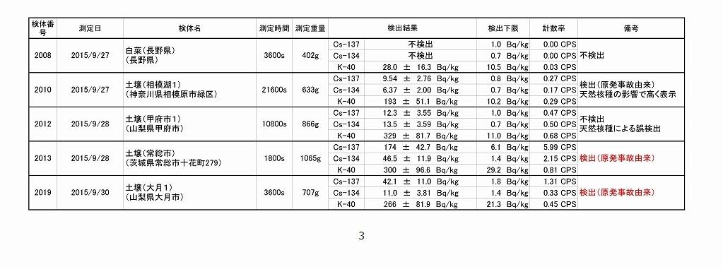 2015年9月測定結果一覧_03