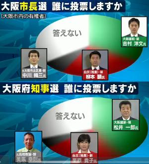 NNN大阪世論調査