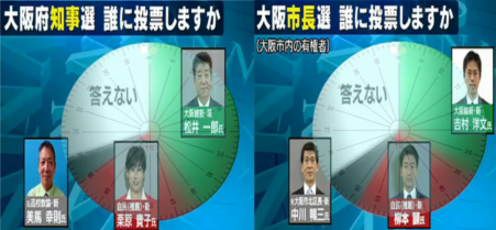 NNN大阪世論調査円形