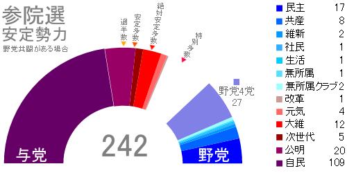 参院選・野党共闘ありの安定勢力