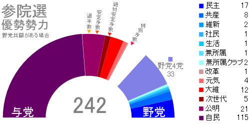 参院選・野党共闘ありの優勢勢力