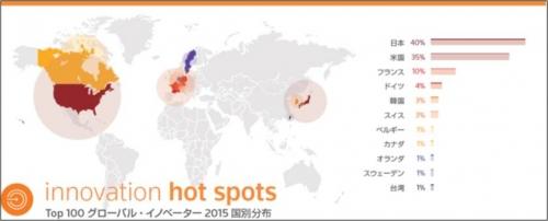151120世界の革新企業100傑、日本が圧倒