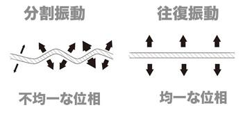 逆位相の説明