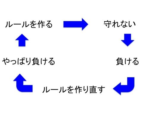 ルールのループ