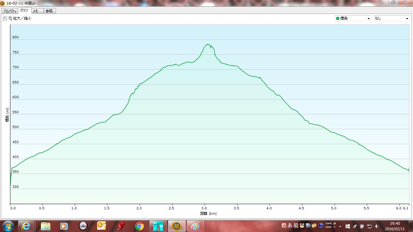 半国山/グラフ