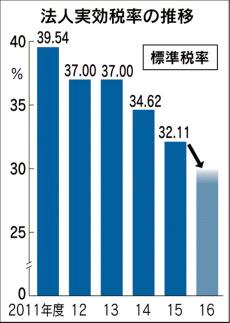 Nikkei_20151127_HyoujunZeiritsu.jpg