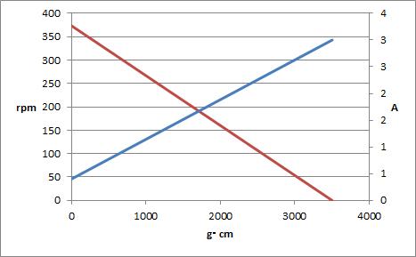 チューンモータギヤ比4種グラフ