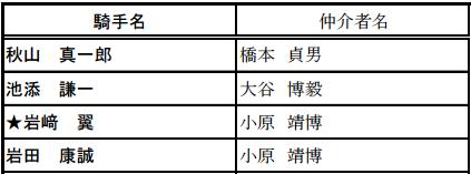 【競馬エージェント】小原軍団復活 靖博の謹慎がどうやら解除された様子