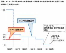 チェルノブイリと福島の避難基準