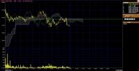 15.09.10 日経225先物 ES5分一目均衡表