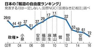 報道の自由度ランキング_グラフ