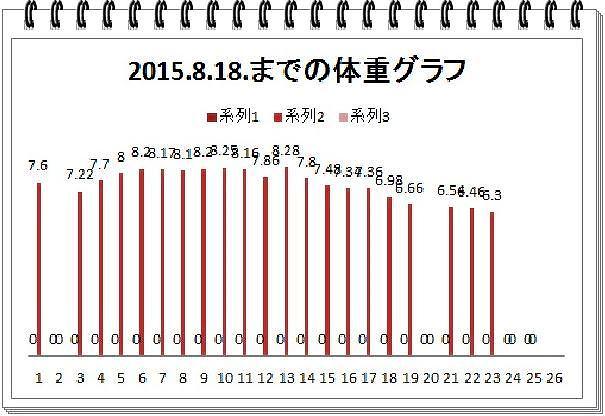 円ダイエットグラフ2015.8.18.
