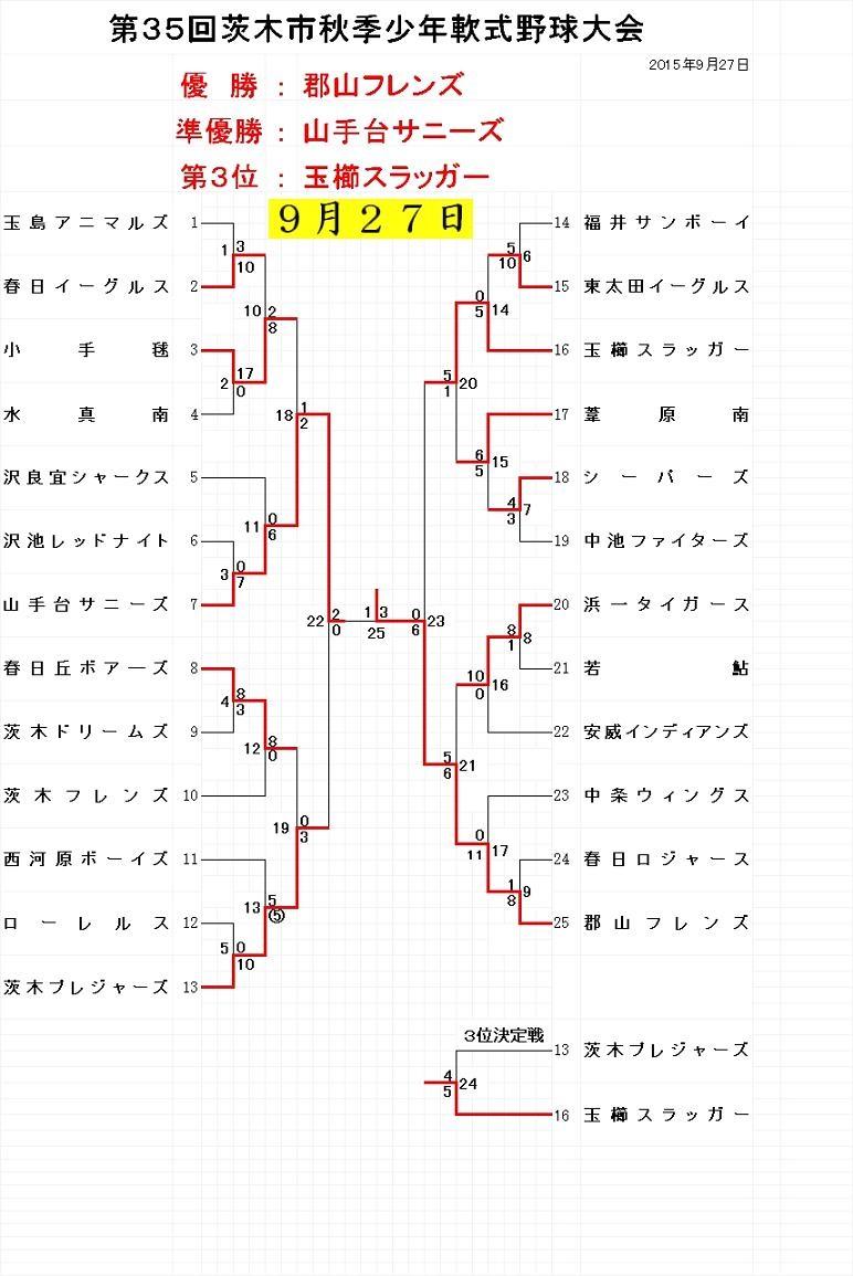 学童秋季大会9月27日試合結果
