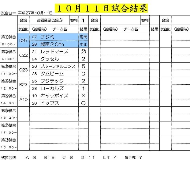 10月11日試合結果