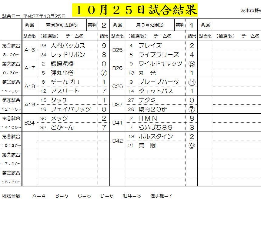 10月25日試合結果